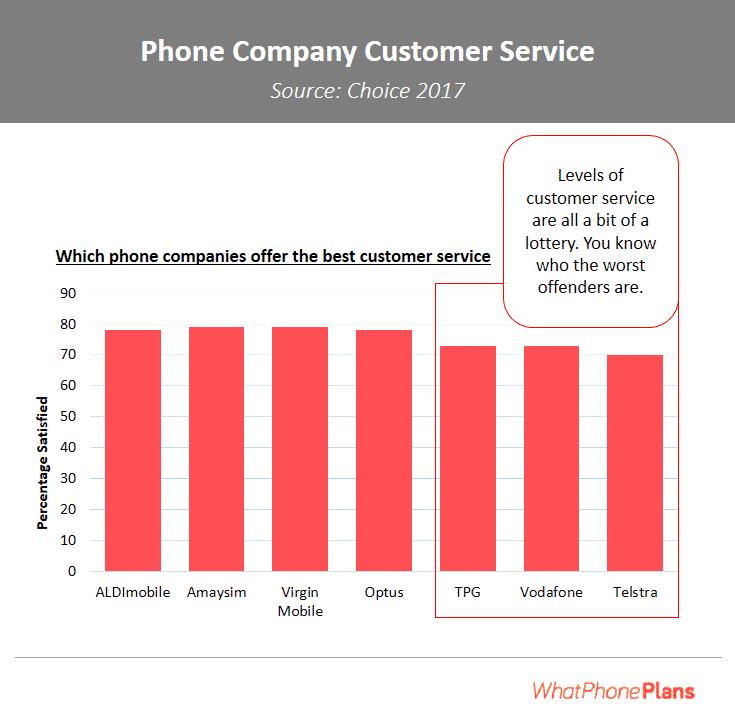 Cheap phone plans from smaller companies also seem to entitle their users to better customer service.