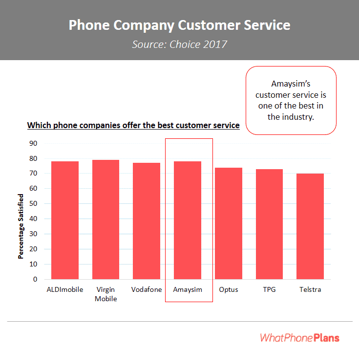 This comparison of phone company customer service shows how people rank some of the main telcos when it comes to resolving technical and billing issues. Amaysim are a market leader.