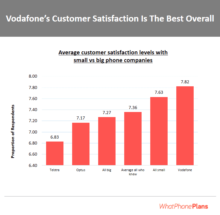 Vodafone's SIM Only plans might make you happer than any other type of plan you can buy.
