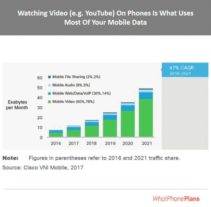 Almost all the data people use on their phone, (including iPhones) is consumed by the video content they watch.