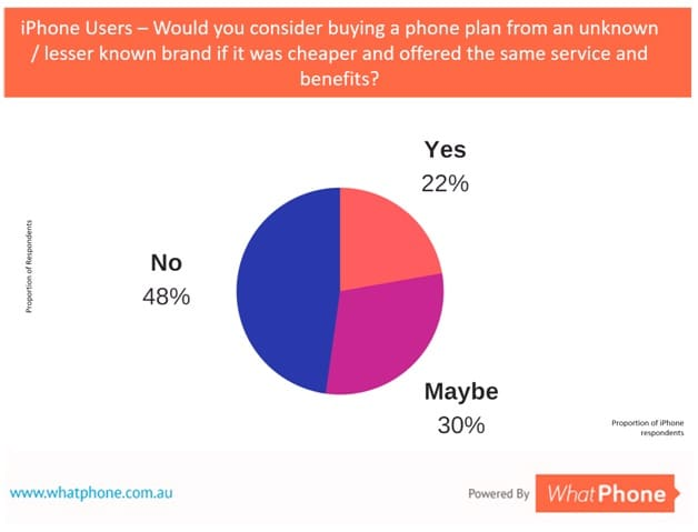 52% of iPhone users would be prepared to consider a SIM from a smaller phone company (although some would need reassurance about it.) This is an important finding. Smaller phone companies often offer the same network coverage and more data for less money. They're a great way to save money on your iPhone bill.