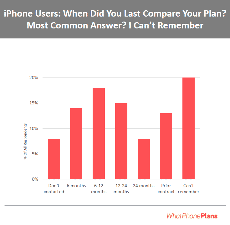 The most common single answer to our question about when iPhone users last compared their plan was 'I can't remember'.