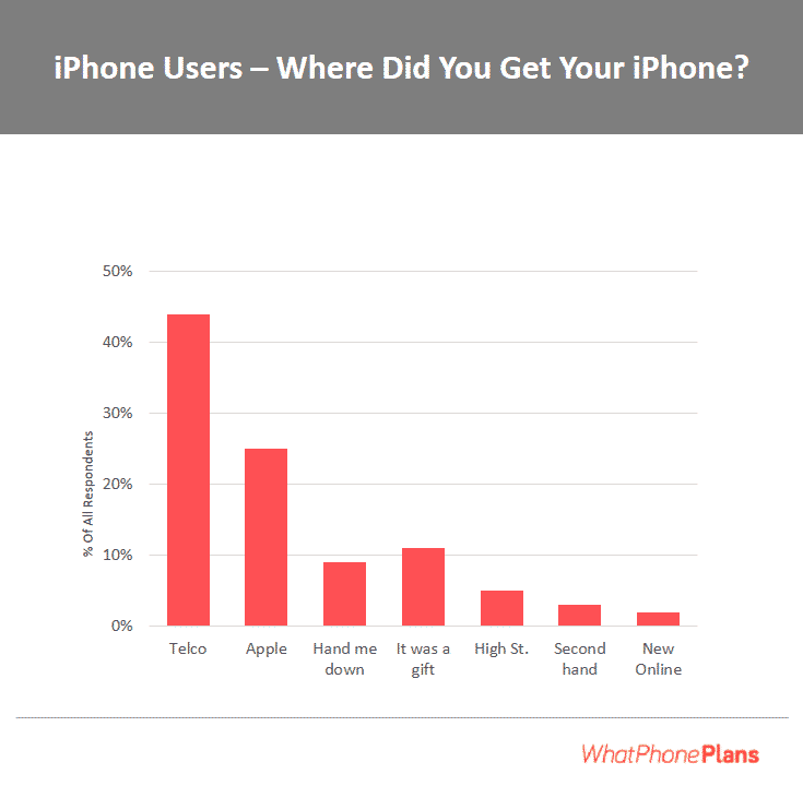 Unsurprisingly, the vast majority (around 70% of iPhone users) bought their current device either from Apple themselves or a telco store. This is slightly at odds with what our survey revealed about how they intend to buy their next iPhone.