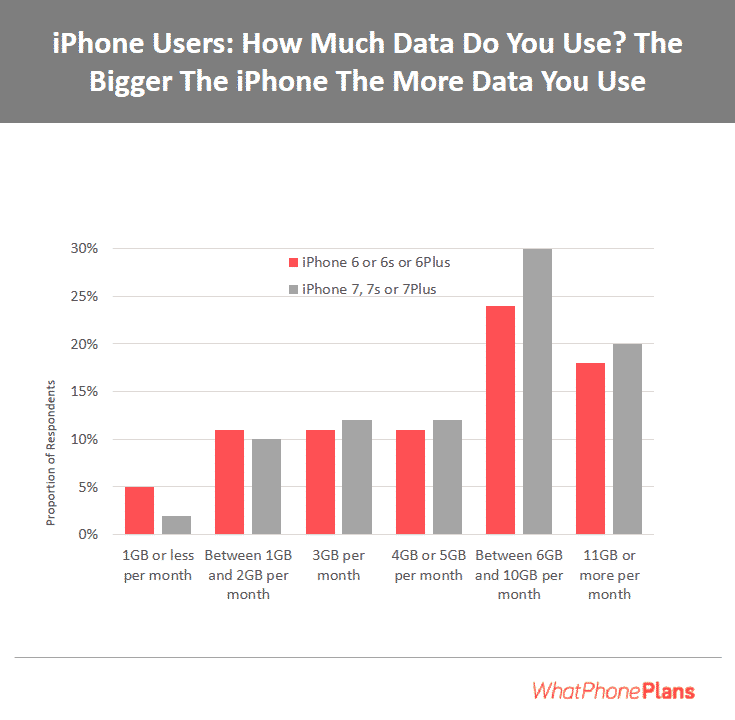 The newer the iPhone and the bigger the screen, the more data you'll need for your iPhone.