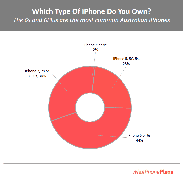 As of September 2017, the iPhone 6 and iPhone 7 family of devices make up the majority of Australian iPhones in use.