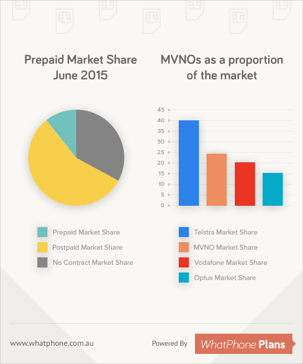 Prepaid Market Share of 2015 - MVNO as a proportion of the market