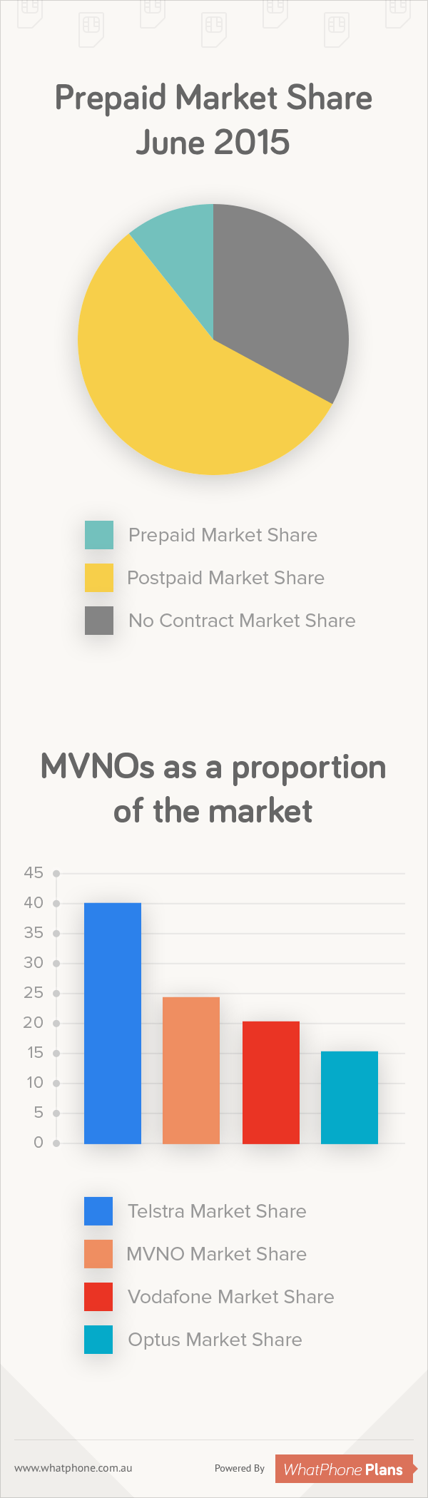 Prepaid Market Share June 2015