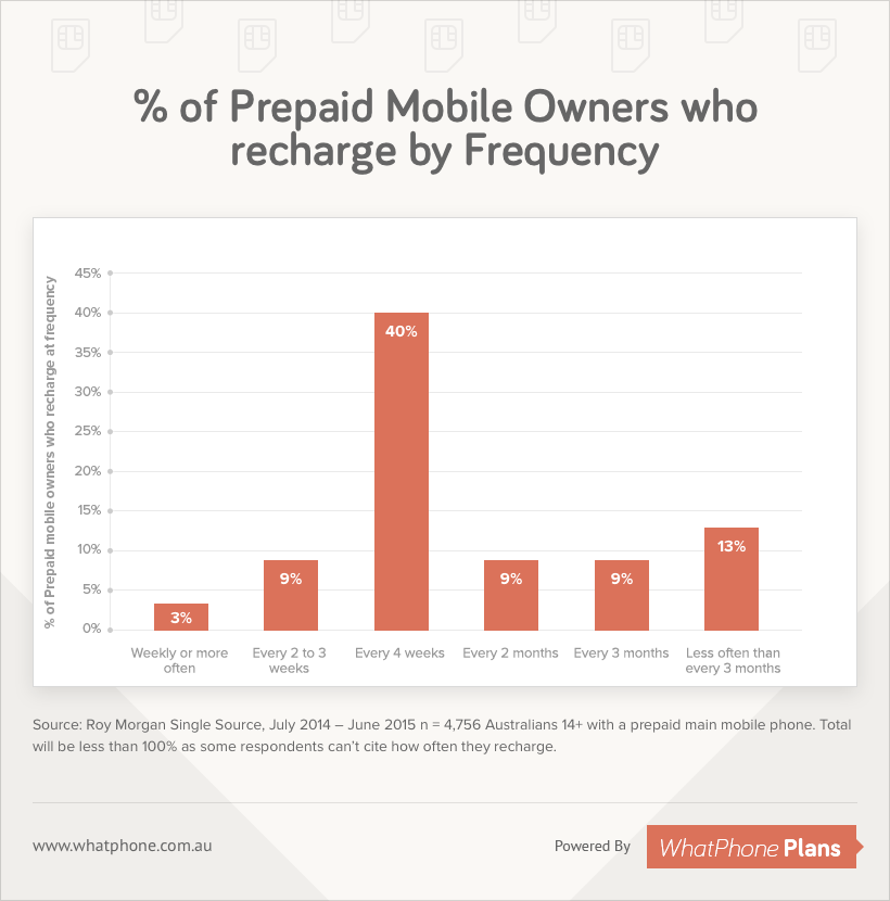 Prepaid Mobile Owners recharge by Frequency