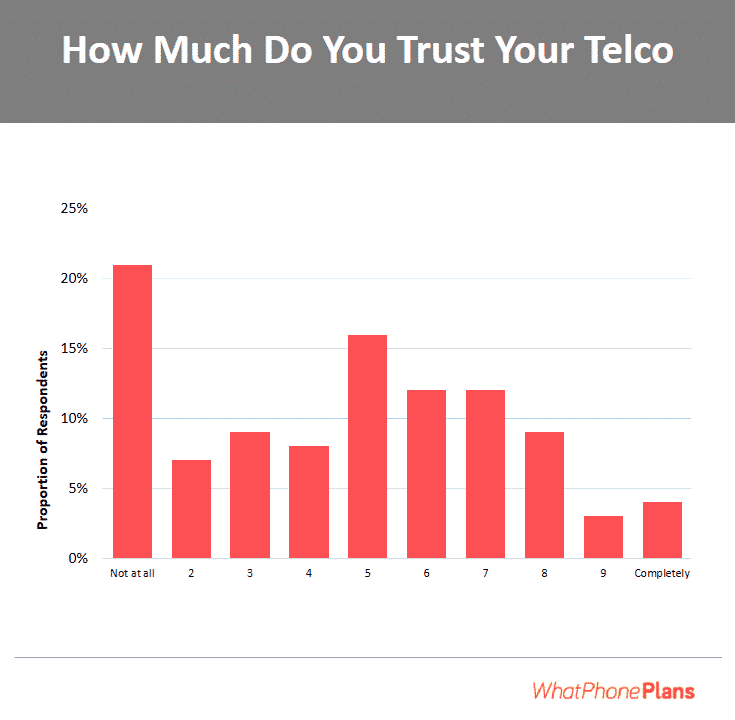 "Survey found that 10% of subscribers don't trust their telco ""at all"", while only less than 5% trust their telco ""completely""."