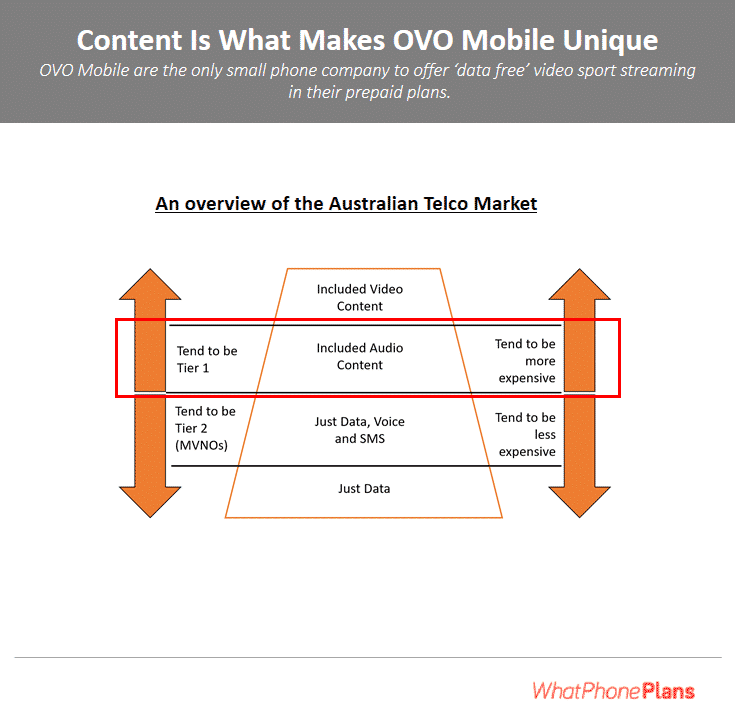 Our OVO review shows that OVO is the only smaller phone company to offer free, included content. It's this feature which sets them apart.