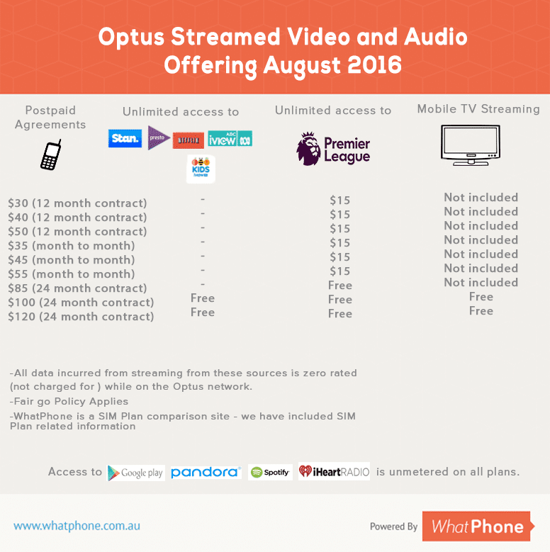 Optus Streaming Services