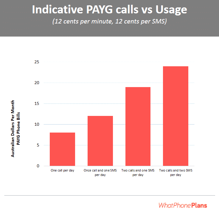 Best Australian PAYG Plans – Do you make one call a day?