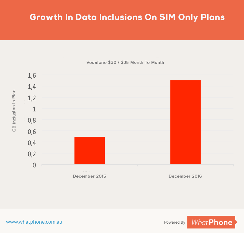 This is how quickly data allocations at $30/$35 have risen for Vodafone SIM Only customers.