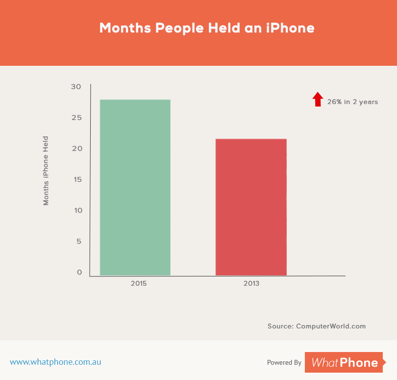 iPhone Popularity