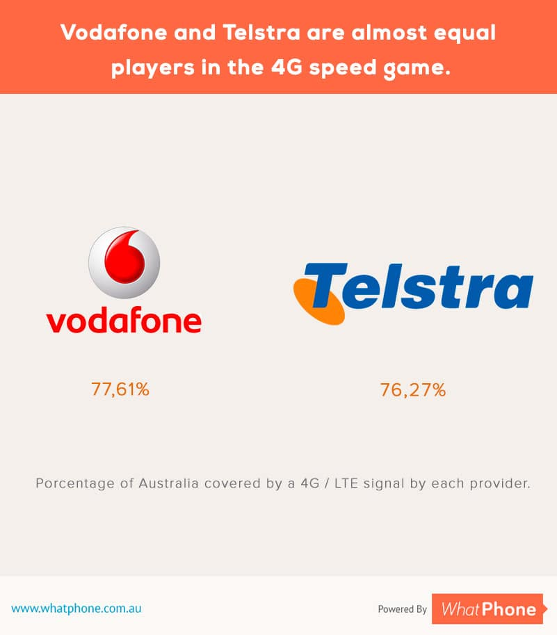 Vodafone and Telstra 4G speed