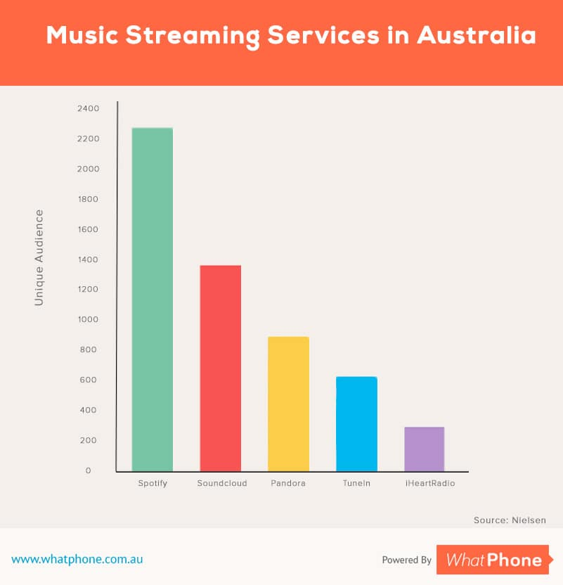 What is Data free streaming on selected apps ?