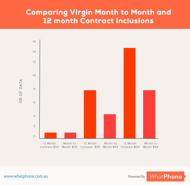 Data inclusions on Virgin Mobile's 12 month SIM Only plans