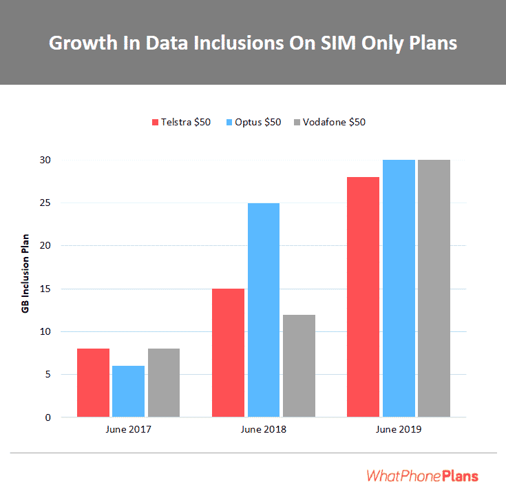 growth in data inclusion