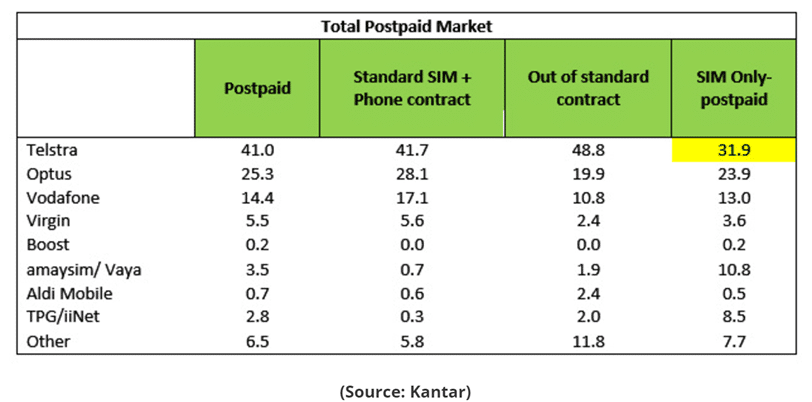 Telstra has only 31.9% of the postpaid / SIM Only market, far less than its market share in other areas. With device sales 'leaking' through non telco channels, this represents a structural problem for Telstra.