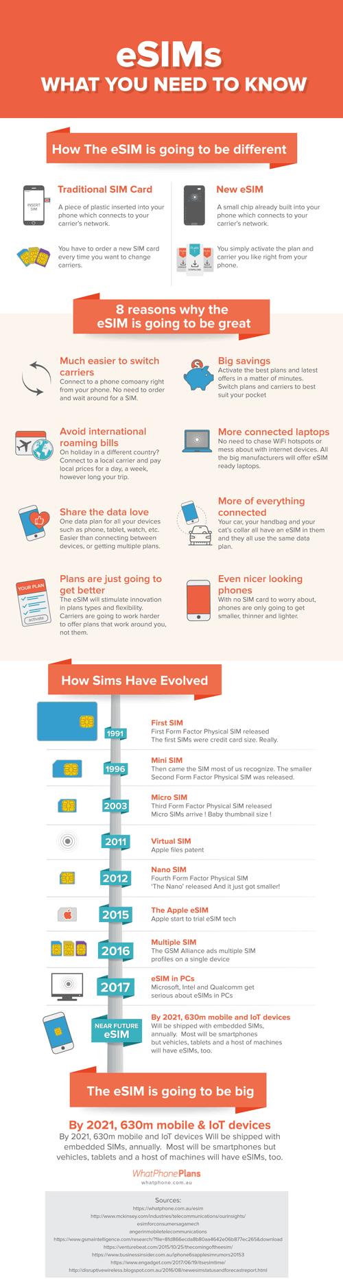 How eSIM technology works.