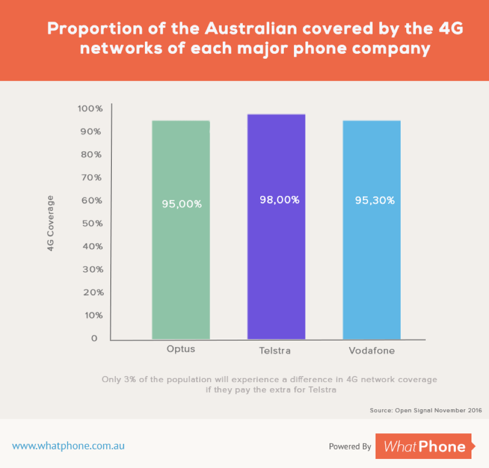 Proportion of the Australian covered by the 4g networks of each major phone companny