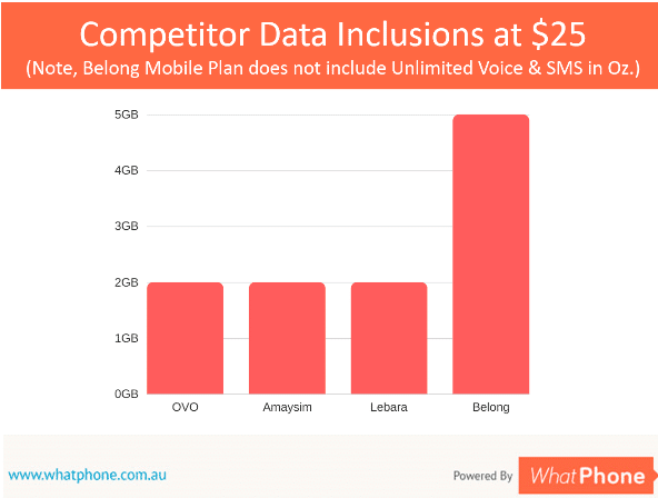 Competitor Data Inlcusions at $25 (Note, Belong Mobile Plan does not include Unlimited Voice & SMS in Oz.)