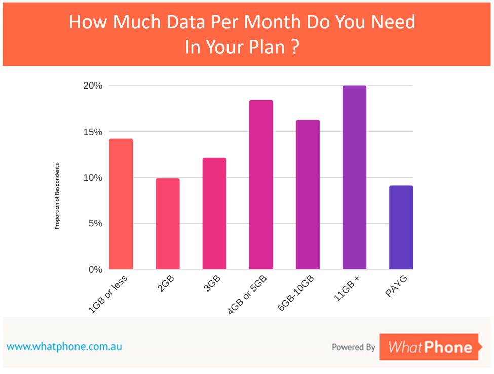 Statistics from WhatPhone primary research in September 2017 are in line with the other data sources on this page. One third of users need 6GB of more data in their phone plan each month.
