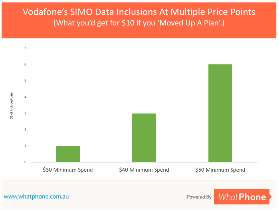 Moving from a $30 per month minimum spend to a $40 per month minimum spend on Vodafone SIM Only ( SIMO) gives you an extra 1.5GB of data.