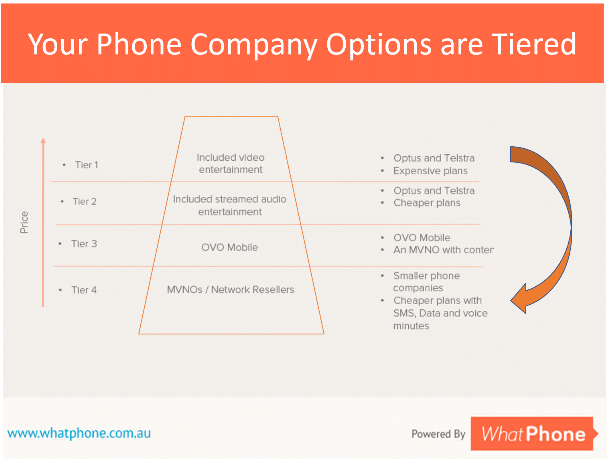 The tier 1 telcos – Telstra and Optus primarily are investing in content for their plans. These plans tend to be more expensive. Tier 4 providers, network resellers typically offer just the basics, data voice and SMS.