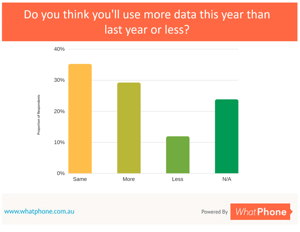 Around 50% of people said they thought they would use the same or less data in the year ahead than the year just gone. They're almost certainly wrong. Average data usage on a handset is growing at a rate of 70%-100% compounded each year.