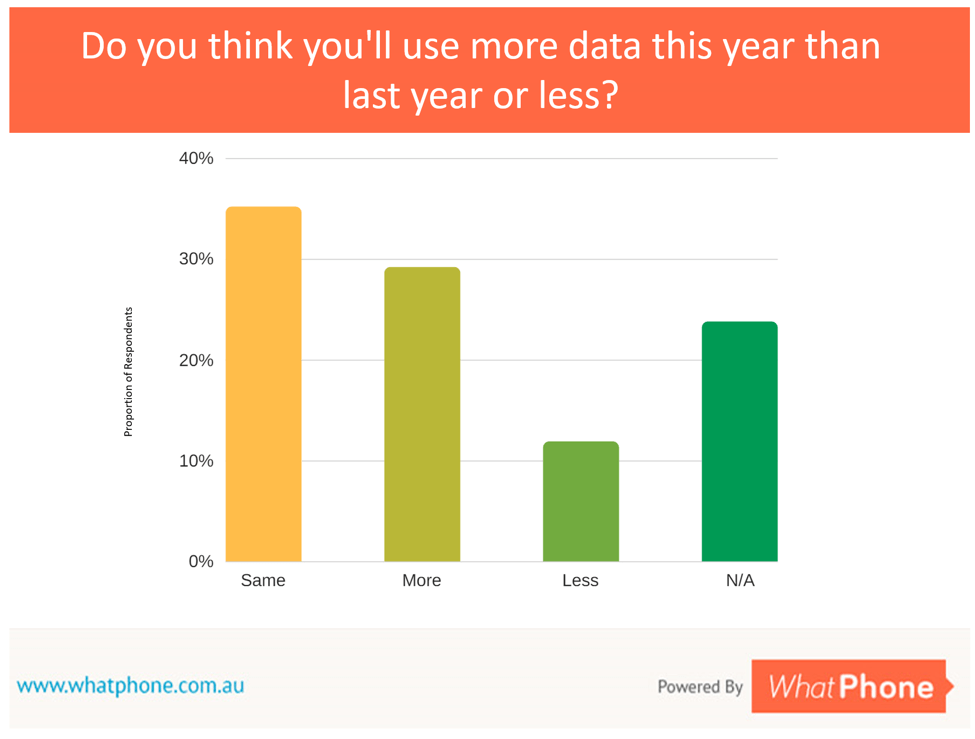 Picking the best iPhone plan means knowing that your data usage will increase over time.