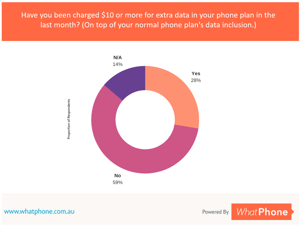 28% of Australians have been charged an additional $10 (or more) in the previous month for data on top of their plan. Our advice is to 'move up a plan' if you get more than one of these alerts in a row.