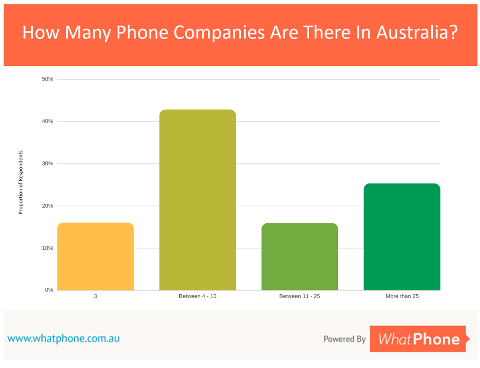 Only 25% of Australians realise the number of phone plan and company options available to them. There are around 50 phone companies in Australia. Shop around.