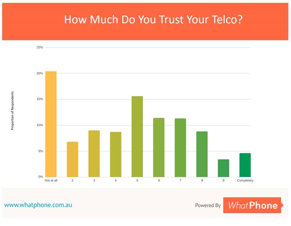 How much do you trust your telco ? Most common answer ? Not at all.
