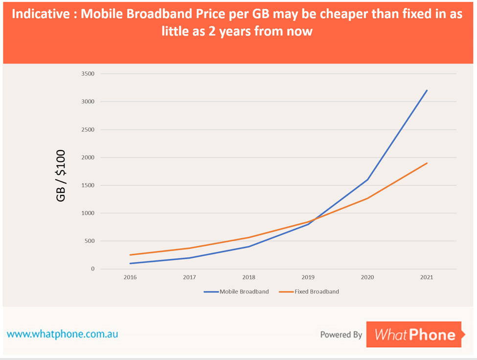 Reductions in price / GB for Mobile are outpacing price reductions in Fixed. As soon as 2019, Mobile Broadband could offer price performance which is better than fixed and which provide enough data for any kind of user.