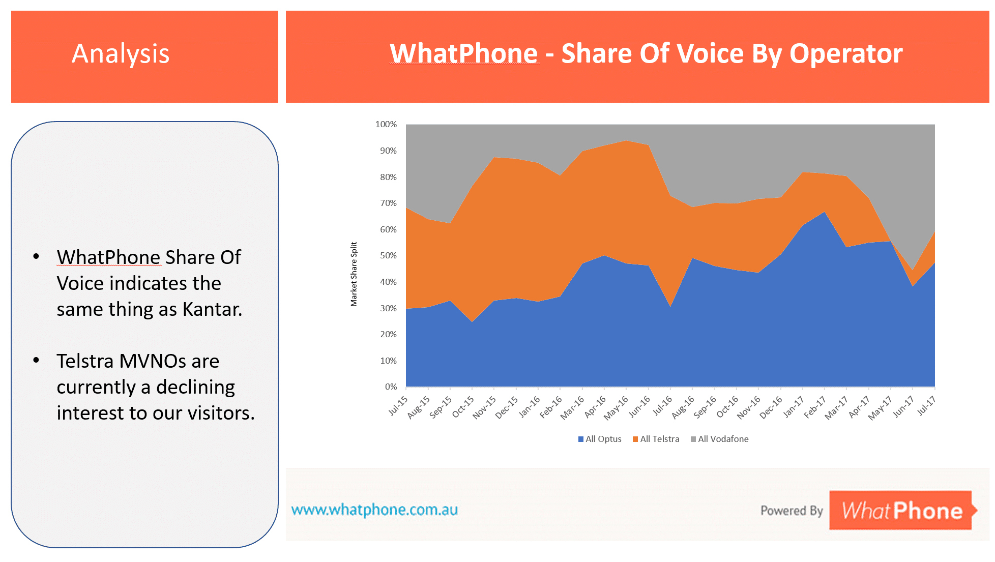 WhatPhone Share of Voice By Operator