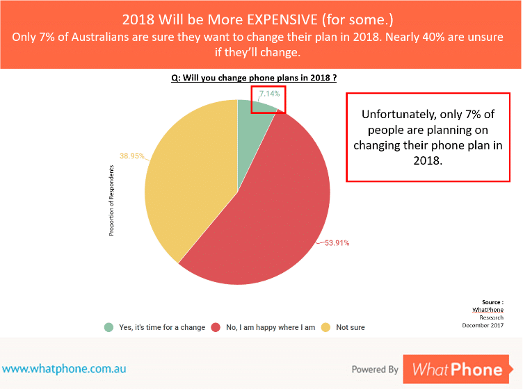 2018 Phone Plan Comparison – Our primary research indicates that only 7% of Australians intend to change their 7% this year.