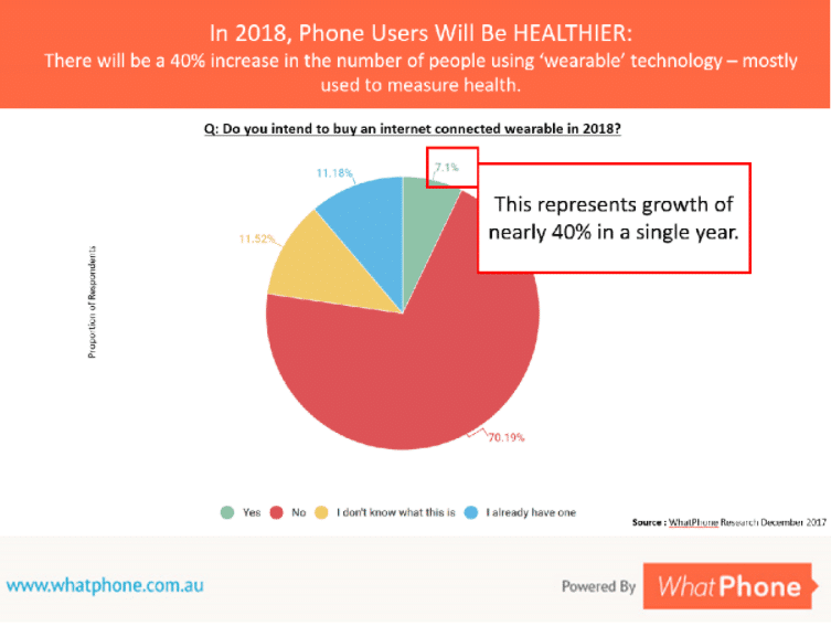 2018 is going to see a 40% increase in the number of people using 'wearable' technology.