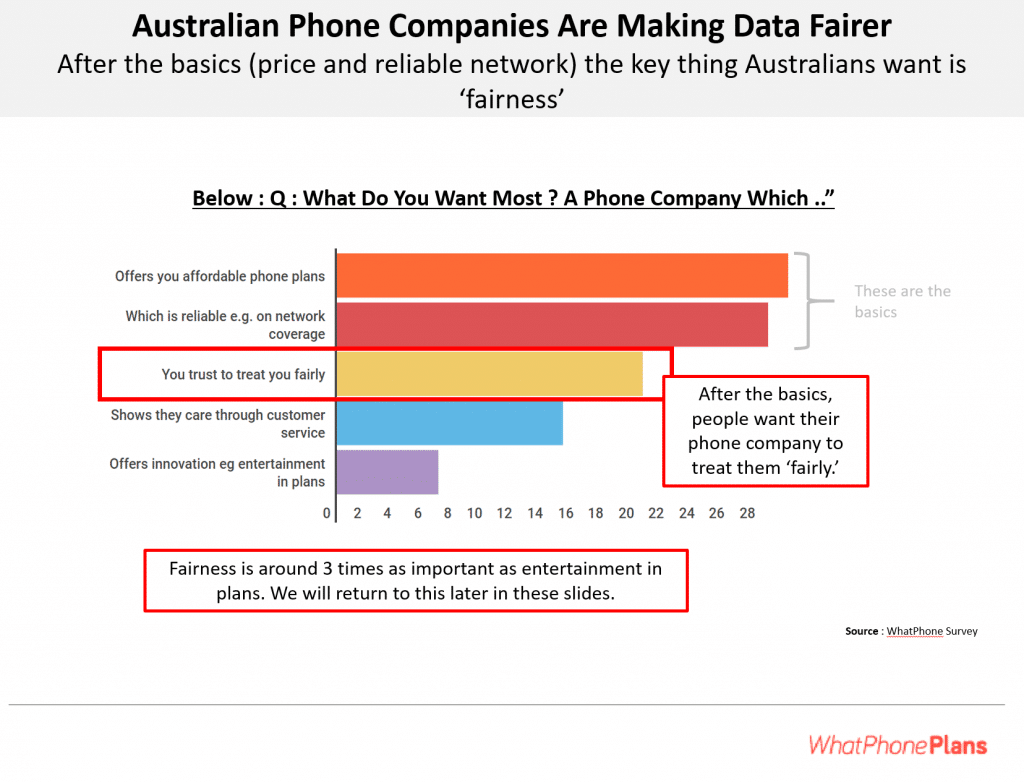 After the basics of price and reliability, the key thing Australians want from their phone plan is fairness.