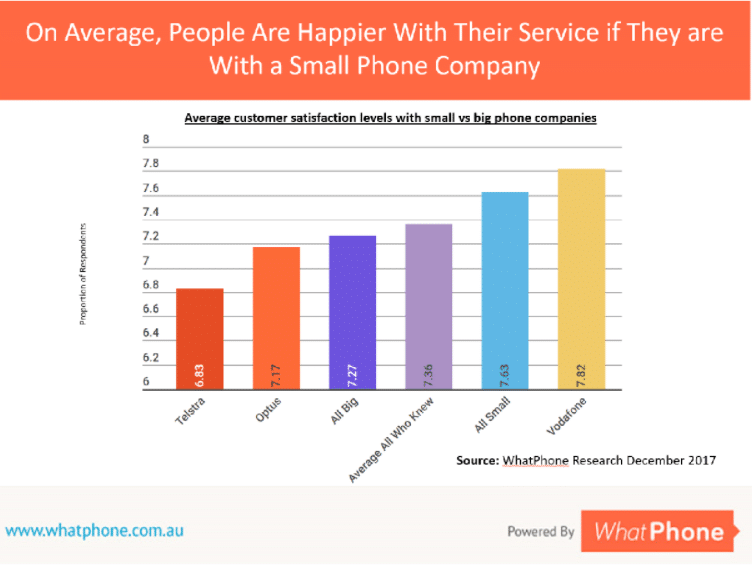 On average customers of smaller phone companies are happier with the service they get than customers of big phone companies.