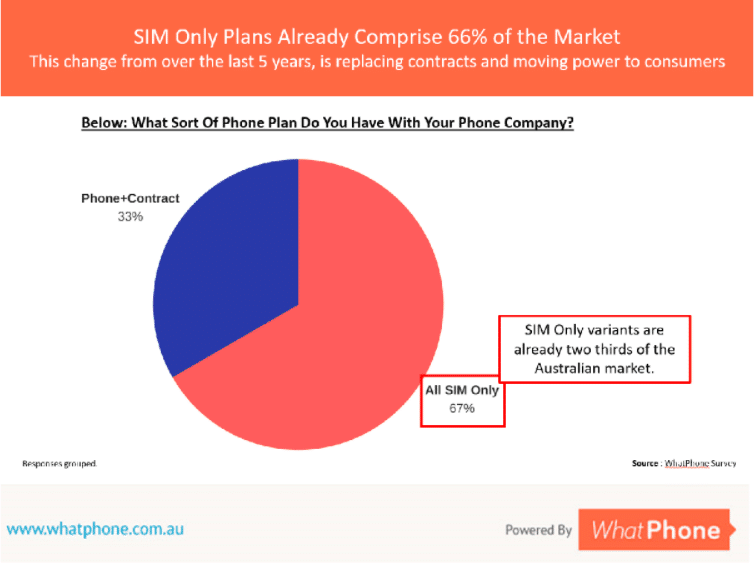 The phone plans people compare has changed a lot recently. Now, two thirds of people are buying a SIM Only Plan, rather than a phone under contract.