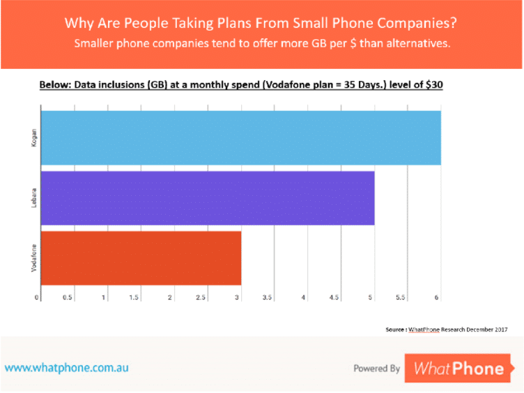 The key comparison is between data inclusions. In this example, smaller phone companies offer up to twice as much data as the bigger phone companies. Remember, Kogan and Lebara both use the Vodafone network, too.