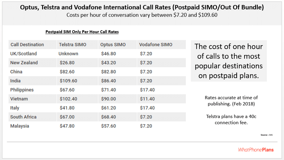 Comparing Telstra, Vodafone and Optus on their SIMO International Call Rates per hour