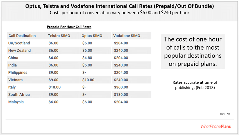 Comparing Telstra, Vodafone and Optus on their Prepaid International Call Rates per hour