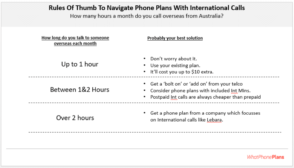 If you want a plan with more than 2 hours of International calls per month, you really should be considering a dedicated International phone plan provider.