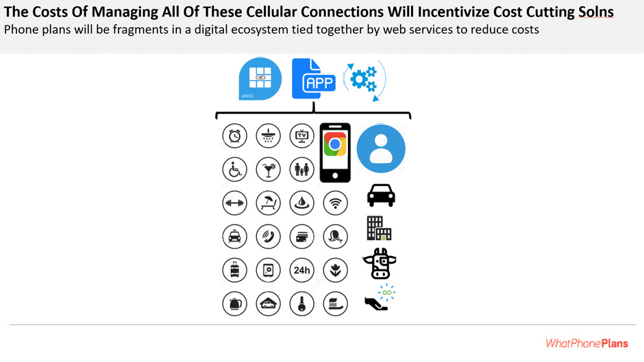 The fact that 5G will connect ever more through our cellular data connections will raise the cost of telecommunications services, highlighting the need for cost optimizing technology.