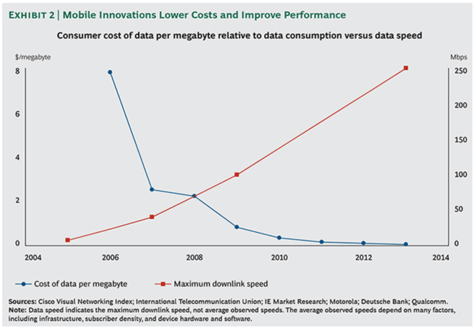 mobile innovations lower the cost of mobile plans and improve performance - chart