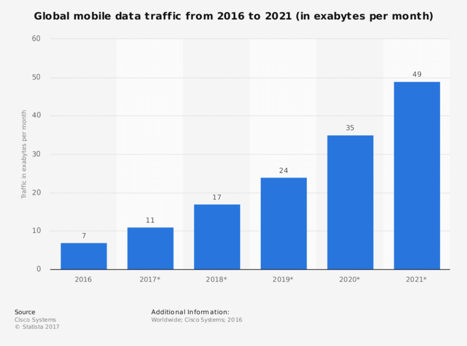 Global mobile data traffic from 2016 to 2021 (in exabytes per month)