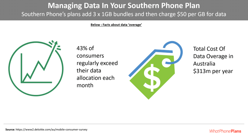 Southern phone have unusual mobile data 'overage' charges.