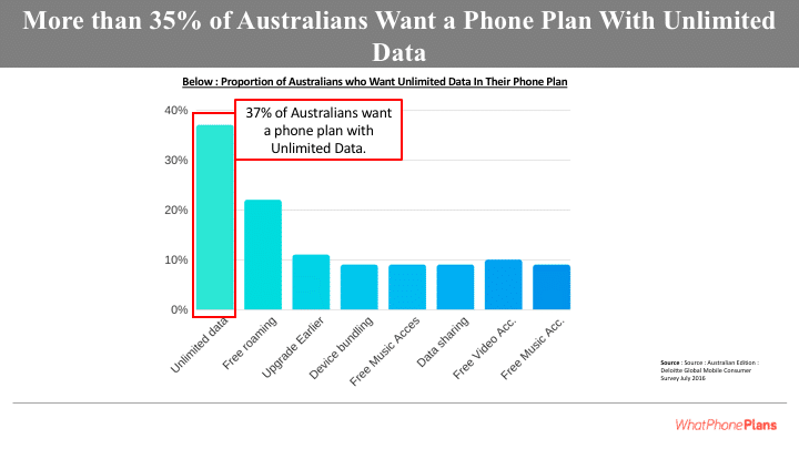 37% of Australians want a phone plan with unlimited mobile data.